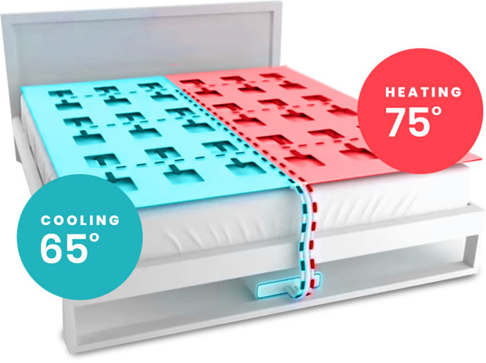 SmartDuvet - climate controlled self-making bed